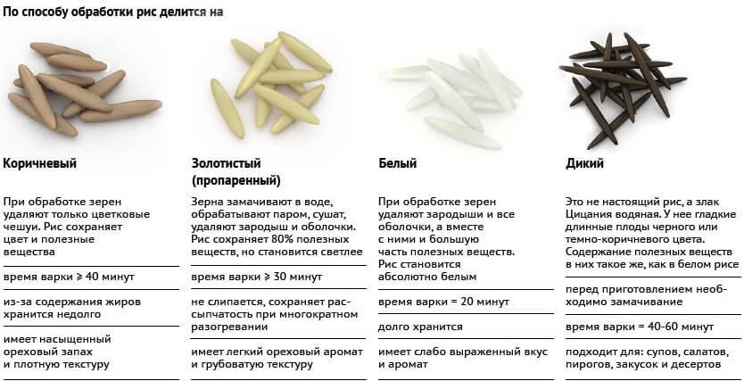 разновидности риса по способу обработки