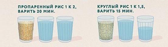 фото пропорции воды и риса